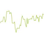 wikifolio-Chart: Testfolio Berechnung
