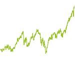 wikifolio-Chart: Mit Levermann in Megatrends