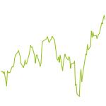 wikifolio-Chart: SL Long