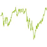 wikifolio-Chart: Market & Opportunity ohne Hebel