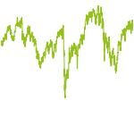 wikifolio-Chart: Dax saisonal mit Hebel 2