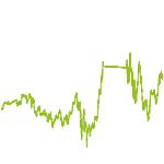 wikifolio-Chart: EnergyTransition