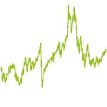 wikifolio-Chart: Stand- und Spielbein