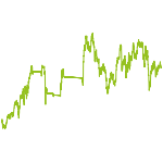wikifolio-Chart: GS DIVIDEND STRATEGY