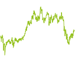 wikifolio-Chart: CDAX Test 1
