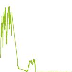 wikifolio-Chart: Banos Global 500