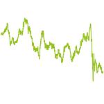 wikifolio-Chart: Turnaround Rohstoffe