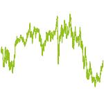 wikifolio-Chart: Value occurs Price