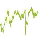 wikifolio-Chart: Emerging Markets-ETF-Offensive