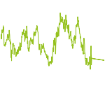wikifolio-Chart: Market_neutral_simpel