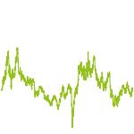 wikifolio-Chart: fun to trade