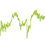 wikifolio-Chart: Masterplan A (ktien)
