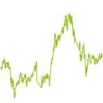 wikifolio-Chart: SmariasWunschliste