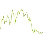 wikifolio-Chart: Wirecard Short - CoBa Long