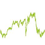 wikifolio-Chart: Val Fex Pure Value