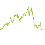 wikifolio-Chart: Future Technology Intraday