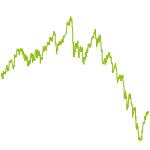wikifolio-Chart: TOP Picks Europa