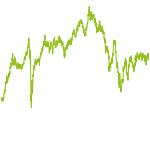 wikifolio-Chart: Permanent Portfolio EUR