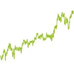 wikifolio-Chart: Sportartikelhersteller