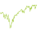 wikifolio-Chart: iLoveTradingDE Aktien Europa
