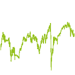 wikifolio-Chart: Sell in July Euroland