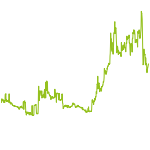 wikifolio-Chart: Griechen Trading