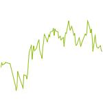 wikifolio-Chart: Trendfolge Chancen mit Hebel