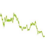 wikifolio-Chart: IVP Invest Energy