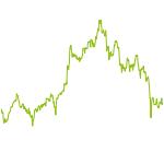 wikifolio-Chart: Absolute Return - Ertrag-