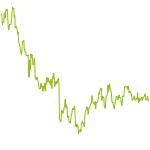 wikifolio-Chart: Pennystocks 2017