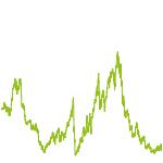 wikifolio-Chart: Aktien-, ETF- & Fonds-Werte