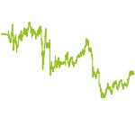 wikifolio-Chart: lo$$$$$