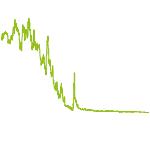 wikifolio-Chart: Rohstoffewerte Hebel