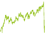 wikifolio-Chart: Aktien USA Trendfolge + Absich.