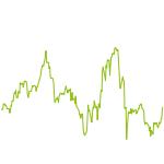 wikifolio-Chart: berlin