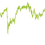 wikifolio-Chart: Newtrades