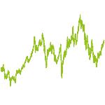 wikifolio-Chart: MWPortfolio