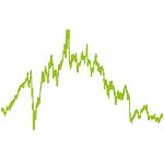 wikifolio-Chart: Challenge_Flo