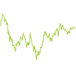 wikifolio-Chart: Quick Buck mit Charttechnik