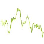 wikifolio-Chart: Silber 1.000 USD Strategie