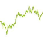 wikifolio-Chart: Mutual Fund M