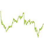 wikifolio-Chart: Dachdecker Spezial offensiv