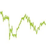 wikifolio-Chart: no risk no fun77
