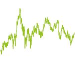 wikifolio-Chart: High Dividend-Wikifolio