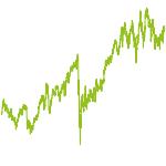 wikifolio-Chart: DIVIDENDEN-CHAMPIONS