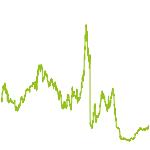wikifolio-Chart: Marketmaker