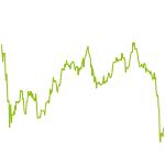 wikifolio-Chart: SCHENDEL MAIN INVEST