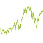 wikifolio-Chart: Tech Revival