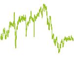 wikifolio-Chart: Trendfolge Aktien