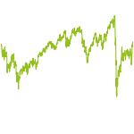 wikifolio-Chart: EURO Index ETF Bundle